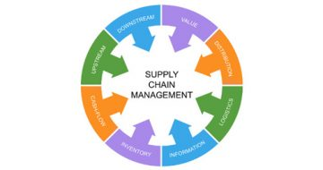 Post-Graduate-Diploma-in-Operations-and-Supply-Chain-Management